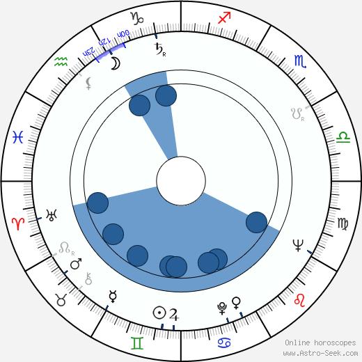 Josef Ceremuga wikipedia, horoscope, astrology, instagram
