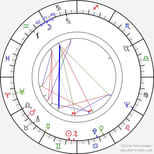 Josef Ceremuga birth chart, Josef Ceremuga astro natal horoscope, astrology