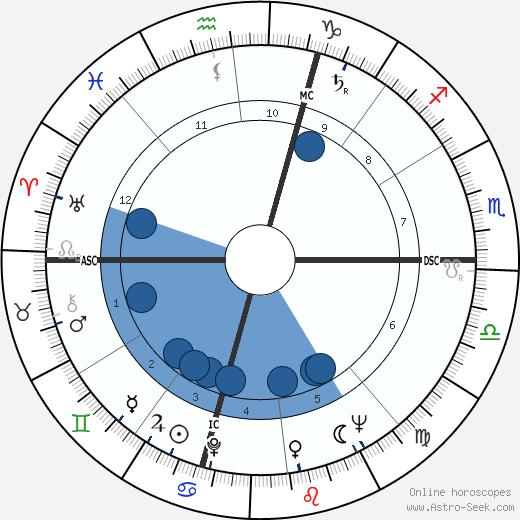 Joyce Wieland wikipedia, horoscope, astrology, instagram