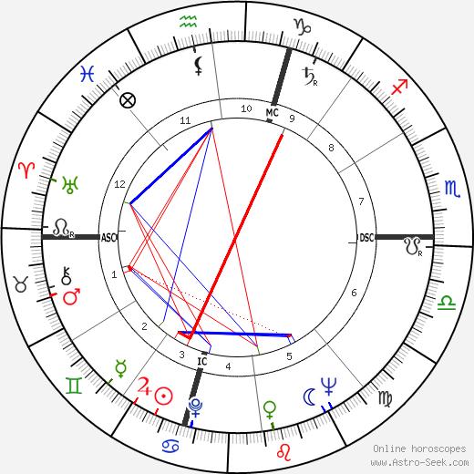Joyce Wieland birth chart, Joyce Wieland astro natal horoscope, astrology