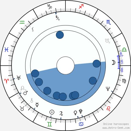Jukka Haavisto wikipedia, horoscope, astrology, instagram