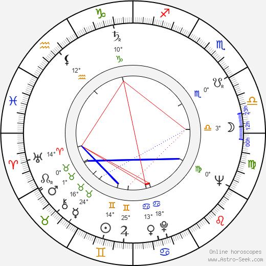 Jukka Haavisto birth chart, biography, wikipedia 2019, 2020