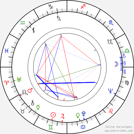 Jukka Haavisto birth chart, Jukka Haavisto astro natal horoscope, astrology
