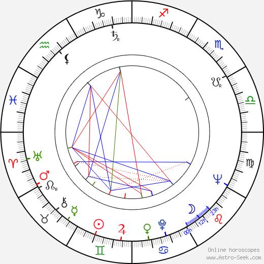 Кэй Кумаи Kei Kumai день рождения гороскоп, Kei Kumai Натальная карта онлайн