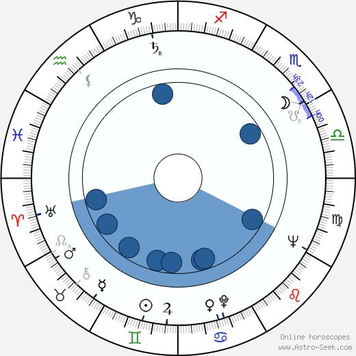 Lang Jeffries wikipedia, horoscope, astrology, instagram