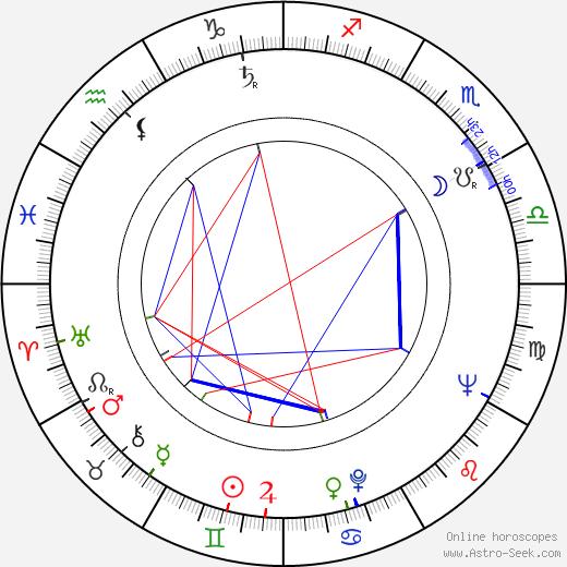 Lang Jeffries день рождения гороскоп, Lang Jeffries Натальная карта онлайн