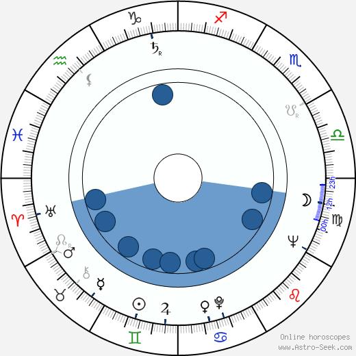 Mario Gariazzo wikipedia, horoscope, astrology, instagram