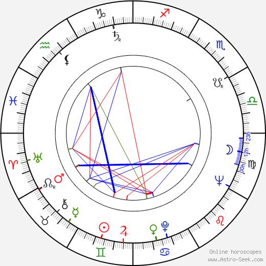 Mario Gariazzo astro natal birth chart, Mario Gariazzo horoscope, astrology