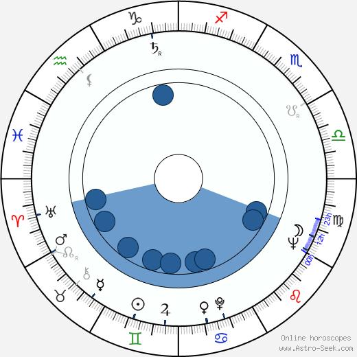 Marion Zimmer Bradley wikipedia, horoscope, astrology, instagram