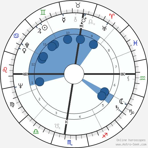 Meade Roberts wikipedia, horoscope, astrology, instagram