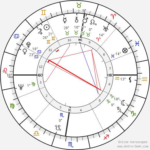 Meade Roberts birth chart, biography, wikipedia 2020, 2021