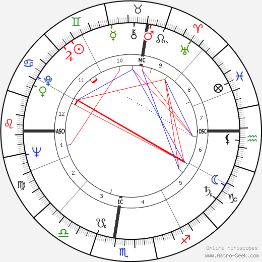 Meade Roberts birth chart, Meade Roberts astro natal horoscope, astrology