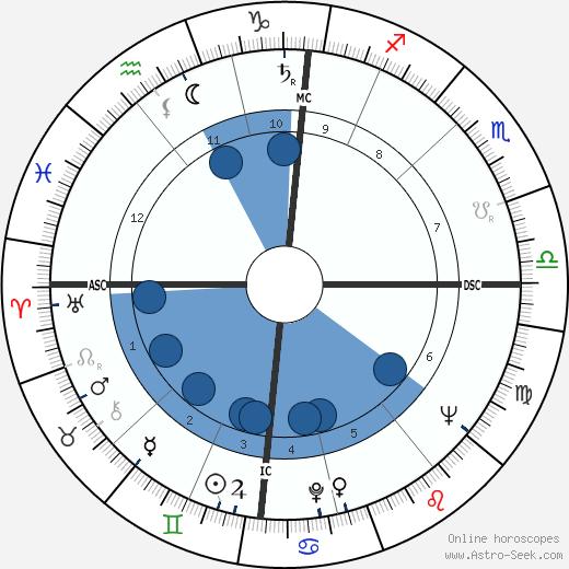 Michel Masson wikipedia, horoscope, astrology, instagram