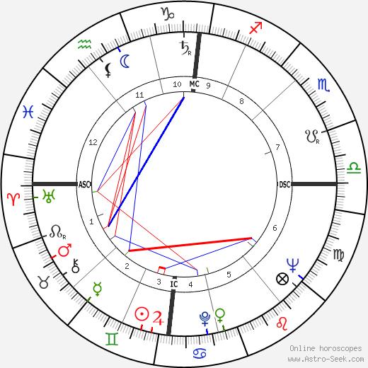 Michel Masson tema natale, oroscopo, Michel Masson oroscopi gratuiti, astrologia