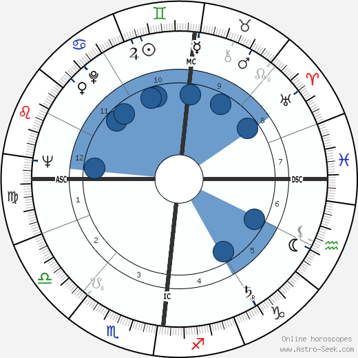 Odile Versois wikipedia, horoscope, astrology, instagram