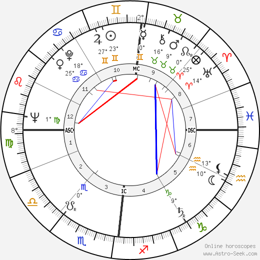 Odile Versois birth chart, biography, wikipedia 2018, 2019