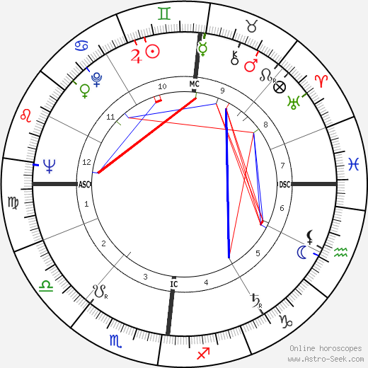 Odile Versois birth chart, Odile Versois astro natal horoscope, astrology