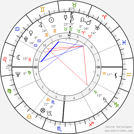 Pat Corley birth chart, biography, wikipedia 2019, 2020