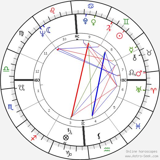 Pete Conrad tema natale, oroscopo, Pete Conrad oroscopi gratuiti, astrologia