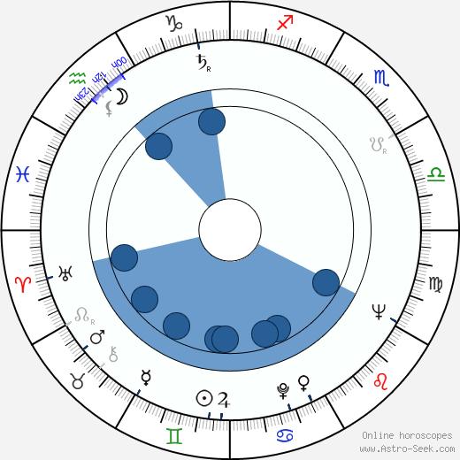 Pier Luigi Pizzi wikipedia, horoscope, astrology, instagram