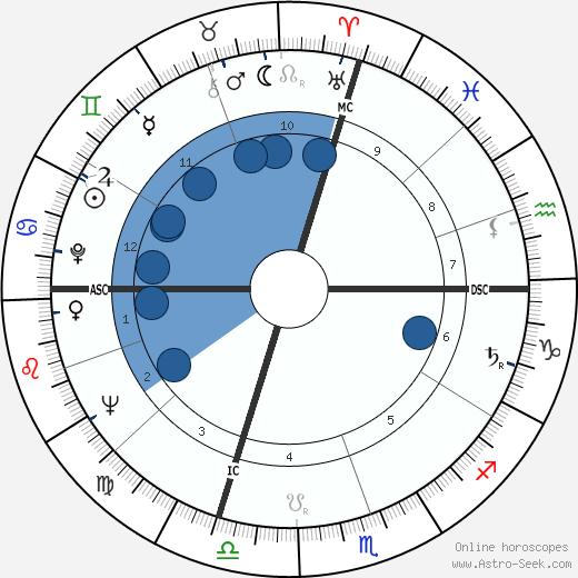Pierre Restany wikipedia, horoscope, astrology, instagram