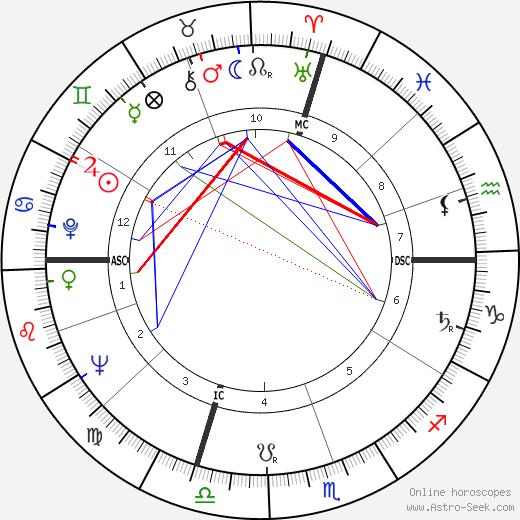 Pierre Restany день рождения гороскоп, Pierre Restany Натальная карта онлайн