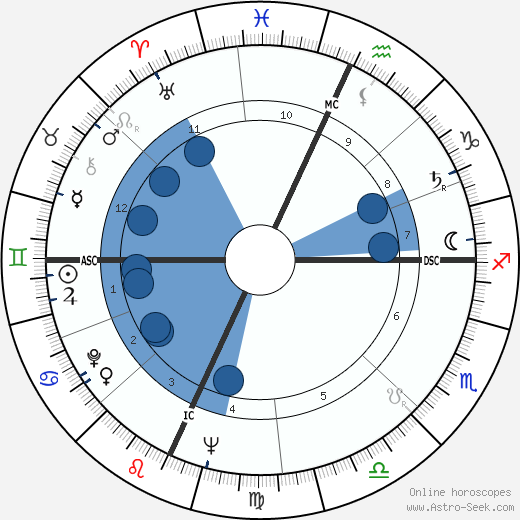 Ralph Lee wikipedia, horoscope, astrology, instagram