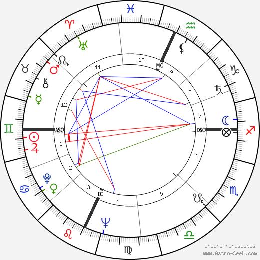 Ralph Lee tema natale, oroscopo, Ralph Lee oroscopi gratuiti, astrologia