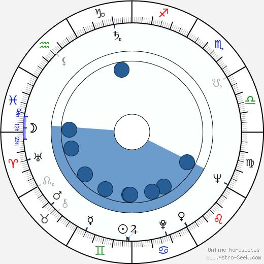 Raymond Severn wikipedia, horoscope, astrology, instagram