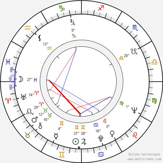 Raymond Severn birth chart, biography, wikipedia 2019, 2020
