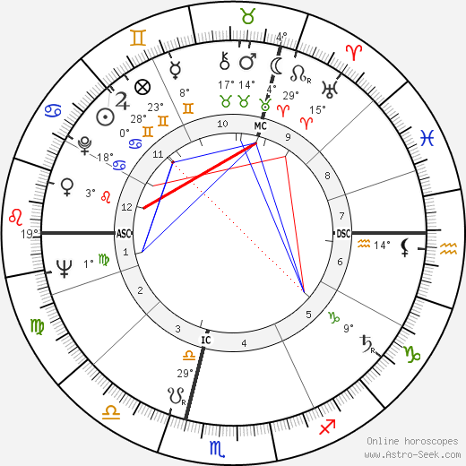 René Dereuddre birth chart, biography, wikipedia 2017, 2018