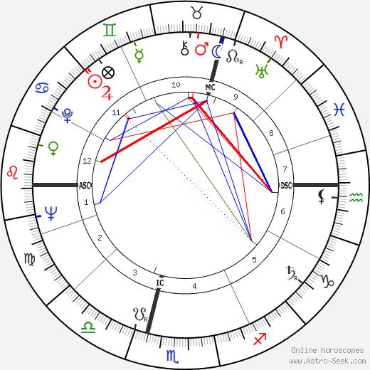 René Dereuddre astro natal birth chart, René Dereuddre horoscope, astrology