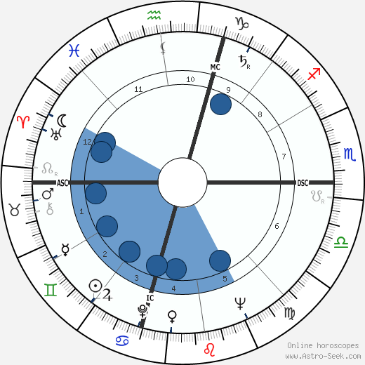 Rod Graber horoscope, astrology, sign, zodiac, date of birth, instagram
