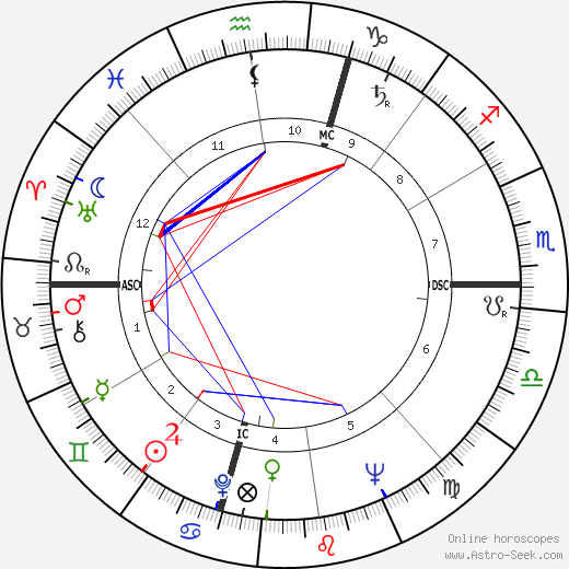 Rod Graber astro natal birth chart, Rod Graber horoscope, astrology