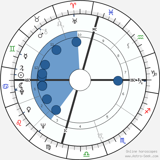 Ross Perot wikipedia, horoscope, astrology, instagram