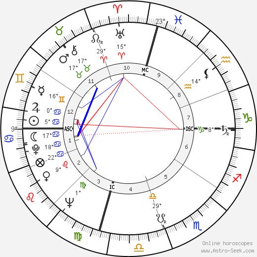 Ross Perot tema natale, biography, Biografia da Wikipedia 2020, 2021