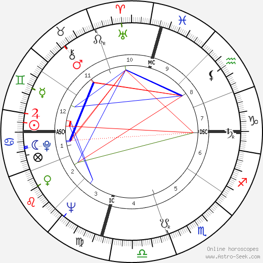 Ross Perot tema natale, oroscopo, Ross Perot oroscopi gratuiti, astrologia