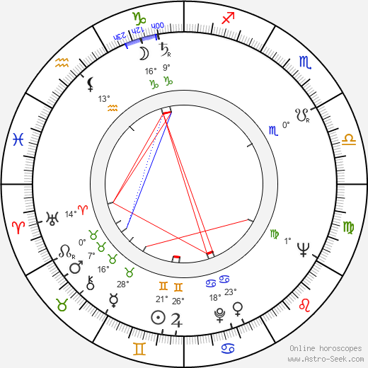 Ryszard Kukliński birth chart, biography, wikipedia 2017, 2018