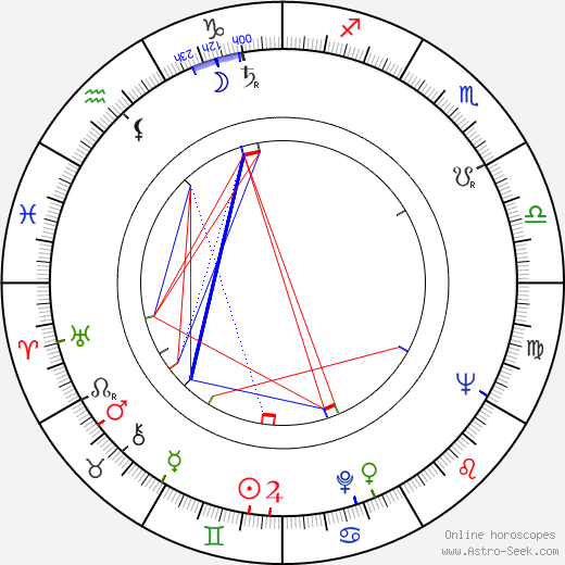 Ryszard Kukliński astro natal birth chart, Ryszard Kukliński horoscope, astrology