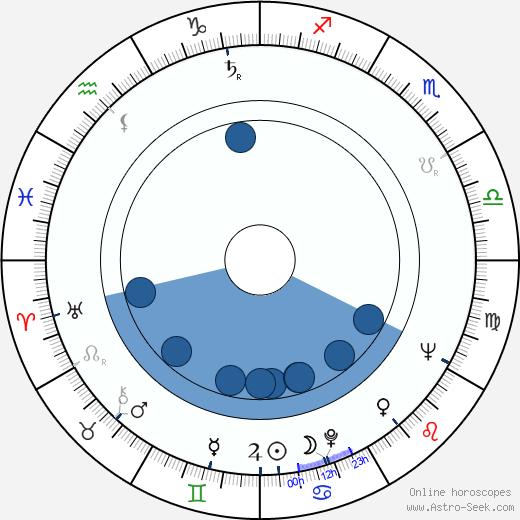 Ryszard Ronczewski wikipedia, horoscope, astrology, instagram