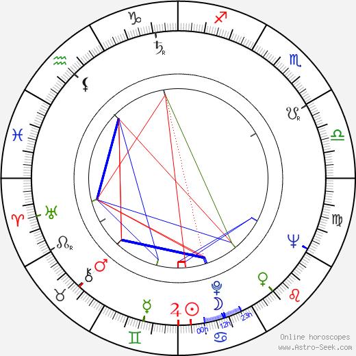 Ryszard Ronczewski birth chart, Ryszard Ronczewski astro natal horoscope, astrology