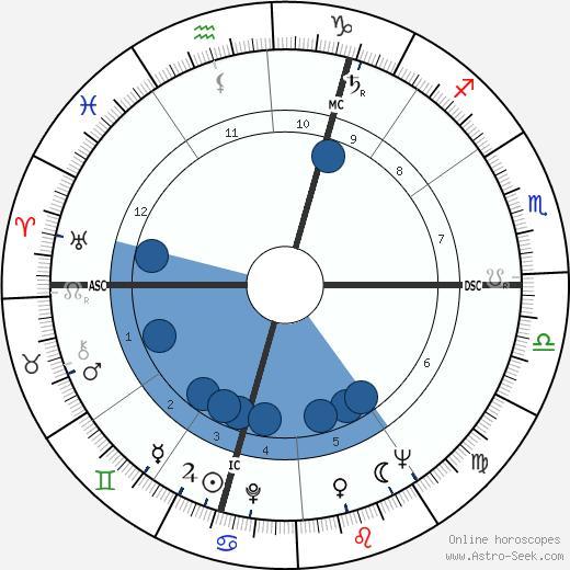Slawomir Mrozek wikipedia, horoscope, astrology, instagram