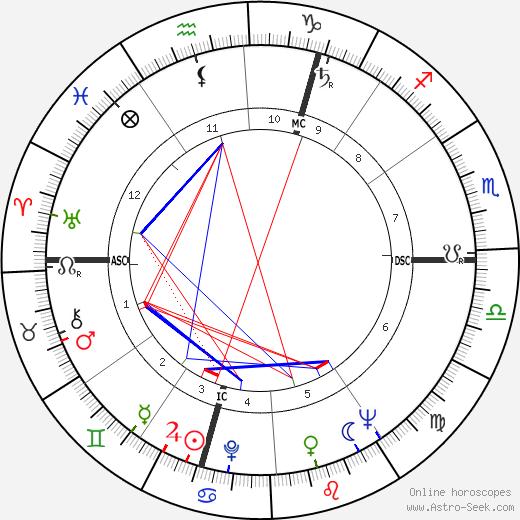 Славомир Мрожек Slawomir Mrozek день рождения гороскоп, Slawomir Mrozek Натальная карта онлайн