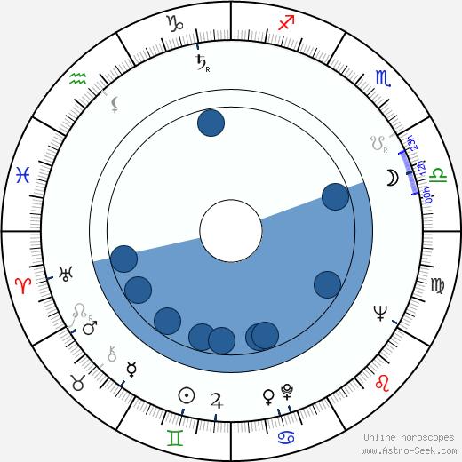 Sunil Dutt wikipedia, horoscope, astrology, instagram
