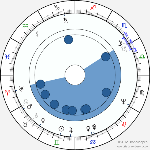 Uwe-Jens Pape wikipedia, horoscope, astrology, instagram