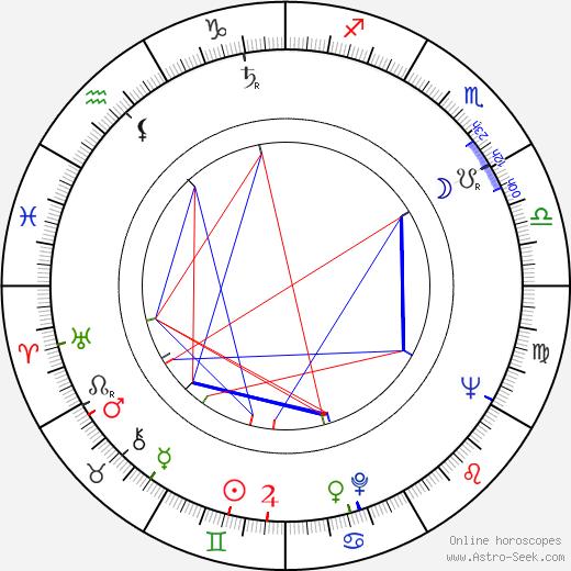 Uwe-Jens Pape astro natal birth chart, Uwe-Jens Pape horoscope, astrology