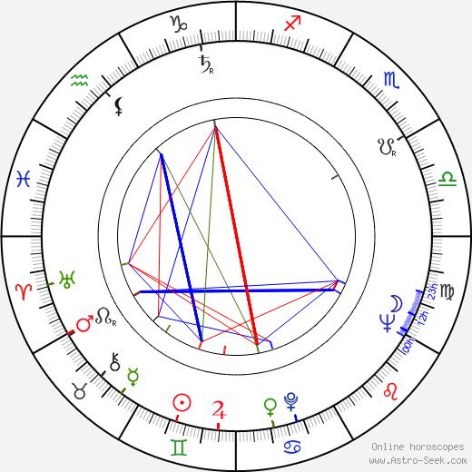 Václav Vorlíček birth chart, Václav Vorlíček astro natal horoscope, astrology