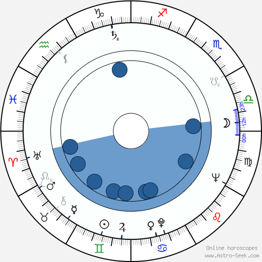 Vladimir Popov wikipedia, horoscope, astrology, instagram