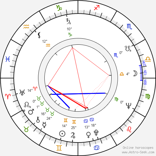 Vladimir Popov birth chart, biography, wikipedia 2018, 2019