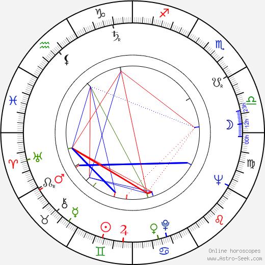 Владимир Попов Vladimir Popov день рождения гороскоп, Vladimir Popov Натальная карта онлайн